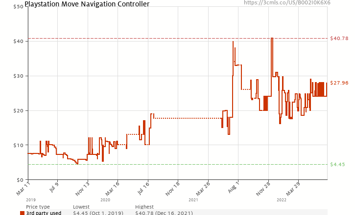 Amazon price history chart for Playstation Move Navigation Controller