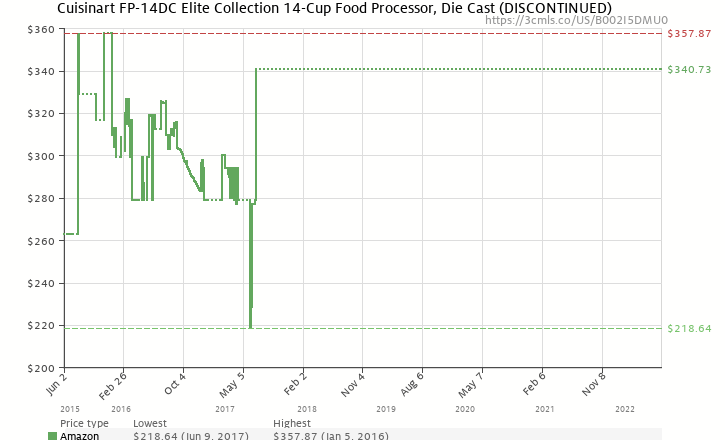 Amazon price history chart for Cuisinart FP-14DC Elite Collection 14-Cup Food Processor, Die Cast