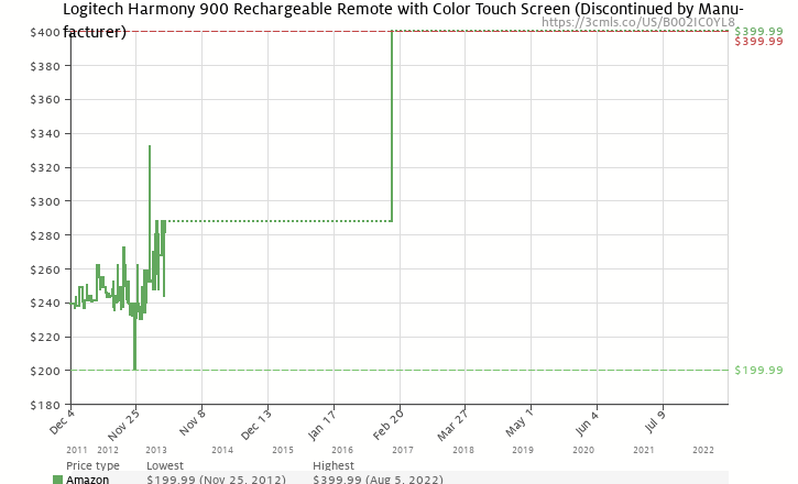 Amazon price history chart for Logitech Harmony 900 Rechargeable Remote with Color Touch Screen