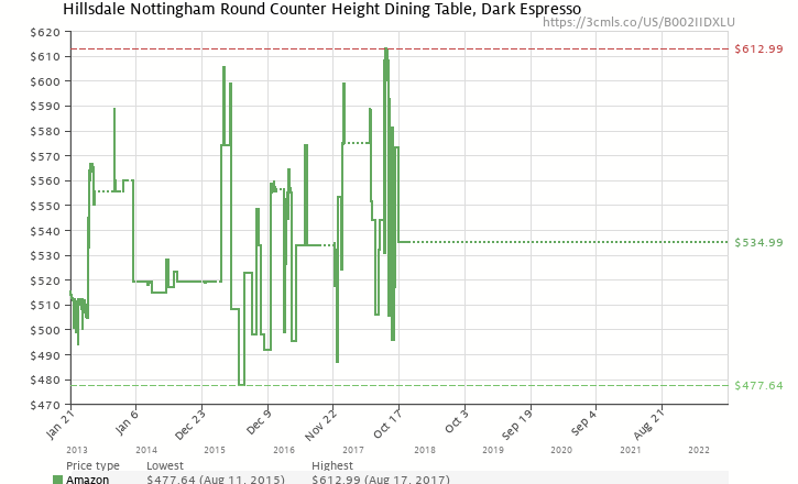 Amazon price history chart for Hillsdale Nottingham Round Counter Height Dining Table, Dark Espresso