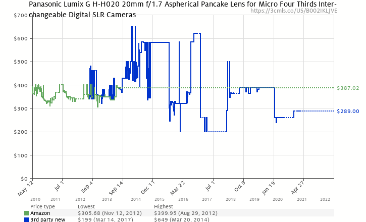 Amazon price history chart for Panasonic LUMIX G 20mm f/1.7 Aspherical Pancake Lens for Micro Four Thirds Interchangeable Lens Cameras