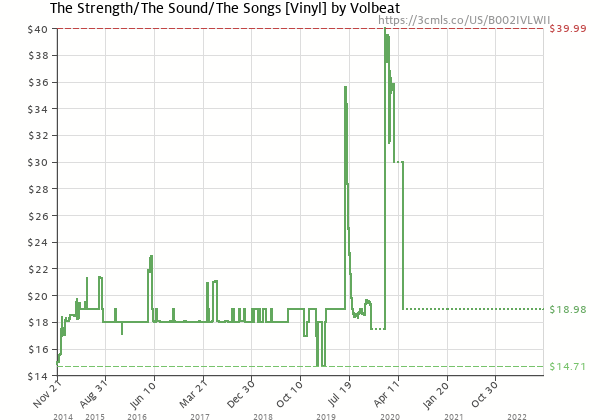 Price history of Volbeat – The Strength/The Sound/The Songs