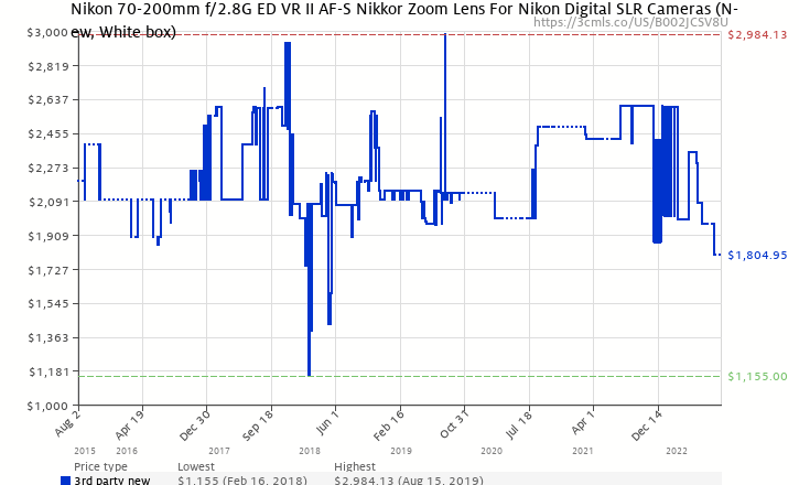Amazon price history chart for Nikon 70-200mm f/2.8G ED VR II AF-S Nikkor Zoom Lens For Nikon Digital SLR Cameras