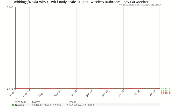 Amazon price history chart for Withings WiFi Body Scale, Black