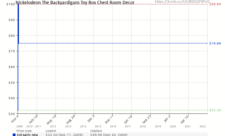 Canada Goose expedition parka online price - Nickelodeon The Backyardigans Toy Box Chest Room Decor (B002JF8FUG ...