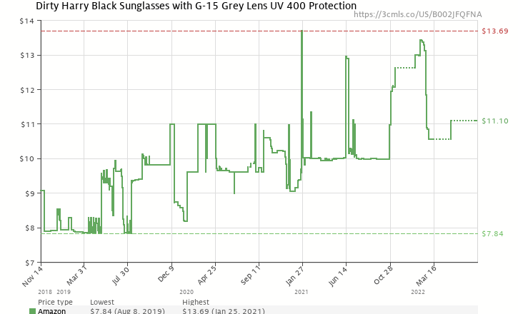 209f967ddf15 Amazon price history chart for Dirty Harry Black Sunglasses with G-15 Grey  Lens UV
