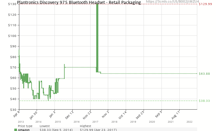 Amazon price history chart for Plantronics Discovery 975 Bluetooth Headset