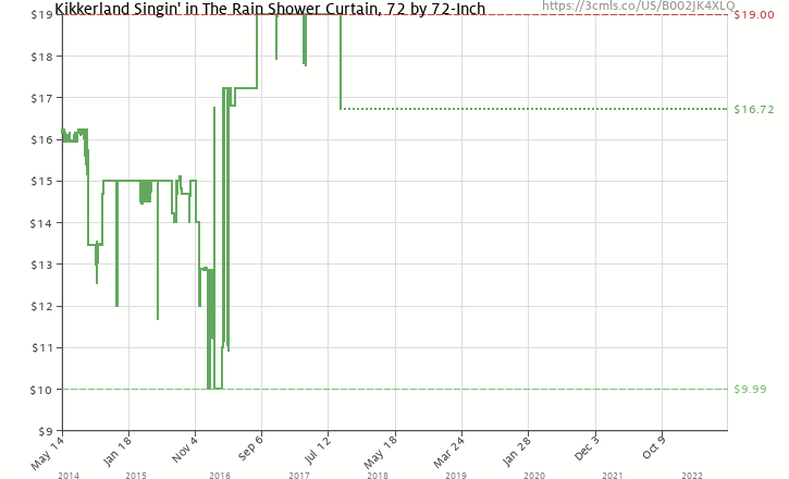 Amazon Price History Chart For Kikkerland Singin In The Rain Shower Curtain 72 By