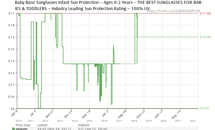 d9e5966435 Amazon price history chart for Baby Banz Sunglasses Infant Sun Protection – Ages  0-2