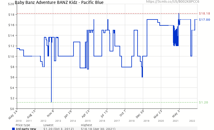 7601fb40b4dc Amazon price history chart for Baby Banz Adventure Banz Kidz - Pacific Blue  (B002K8PCC6)