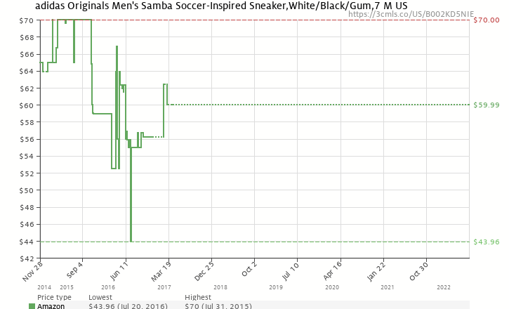 0b7174e1498b Amazon price history chart for adidas Originals Men s Samba Soccer-Inspired  Sneaker