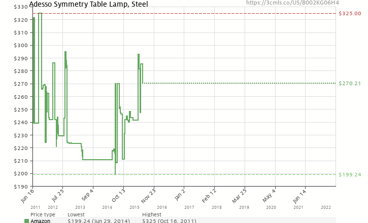 Amazon price history chart for Adesso Symmetry Table Lamp, Steel