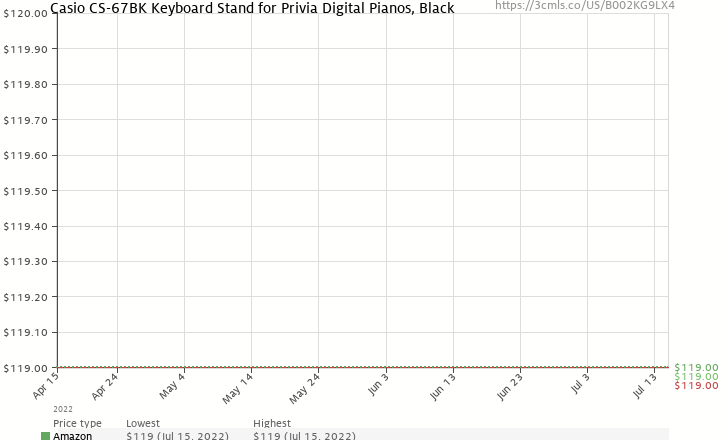 Amazon price history chart for Casio CS-67 Keyboard Stand for PX130, PX150, PX330 and PX350