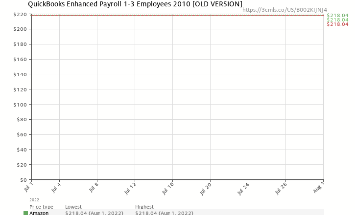 Amazon price history chart for QuickBooks Enhanced Payroll 1-3 Employees 2010 [OLD VERSION]