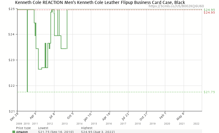 Kenneth cole reaction mens leather flipup business card case black amazon price history chart for kenneth cole reaction mens leather flipup business card case black colourmoves Choice Image