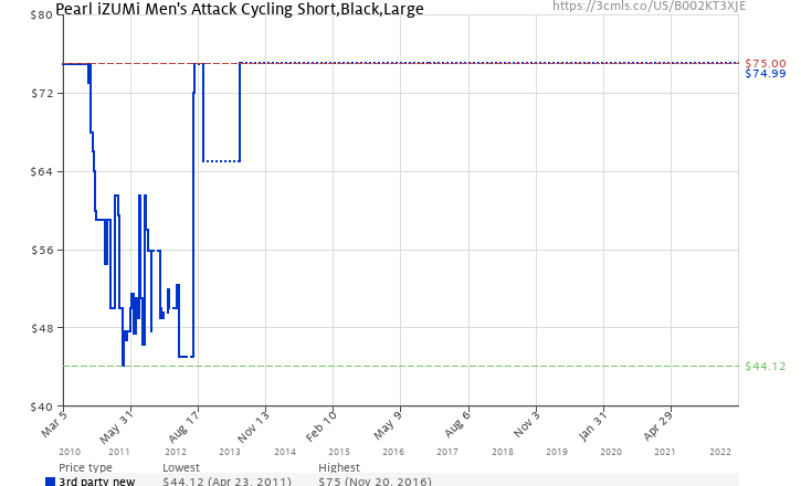 Amazon price history chart for Pearl iZUMi Men's Attack Cycling Short,Black,Large