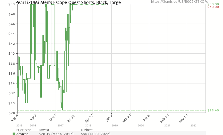 Amazon price history chart for Pearl iZUMi Men's Quest Cycling Short,Black,Large