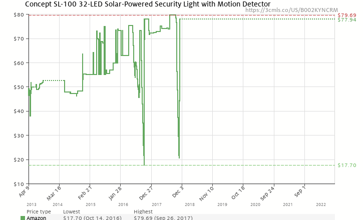 Amazon price history chart for Concept SL-100 32-LED Solar-Powered Security Light with Motion Detector
