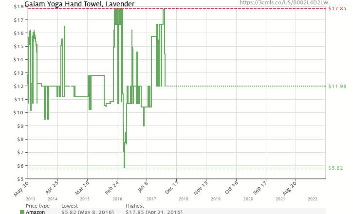 Amazon price history chart for Gaiam Small Thirsty Towel