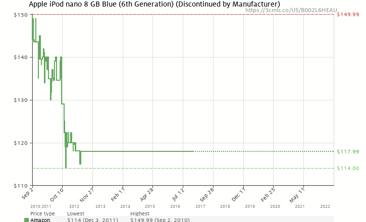 Amazon price history chart for Apple iPod nano 8 GB Blue (6th Generation) NEWEST MODEL
