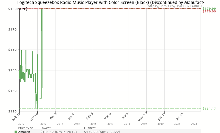 Amazon price history chart for Logitech Squeezebox Radio Music Player with Color Screen (Black)