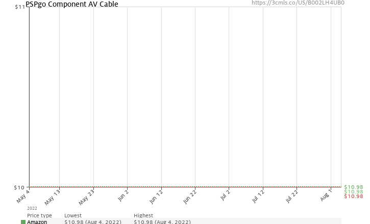 Amazon price history chart for PSPgo Component AV Cable