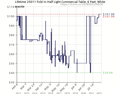 Amazon Price History Chart For Lifetime 25011 Fold In Half Light Commercial  Table, 6 Feet