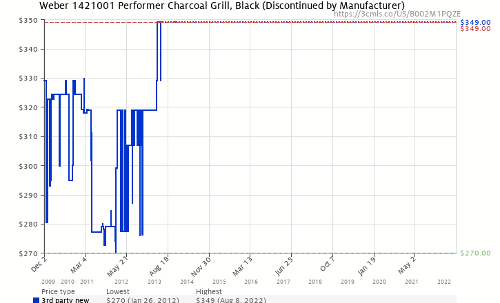 Amazon price history chart for Weber 1421001 Performer Charcoal Grill, Black