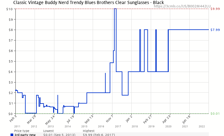 8c8472651923 Amazon price history chart for Classic Vintage Buddy Nerd Trendy Blues  Brothers Clear Sunglasses - Black
