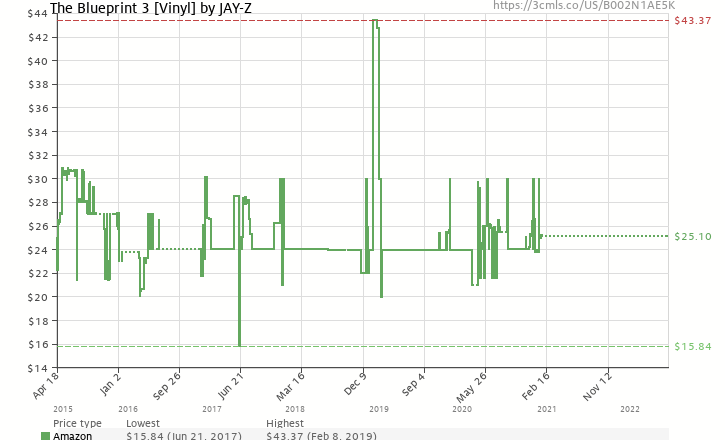 The blueprint 3 vinyl by jay z b002n1ae5k amazon price amazon price history chart for the blueprint 3 vinyl by jay z malvernweather Gallery