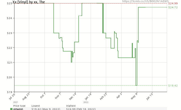Amazon price history chart for Xx [Vinyl]