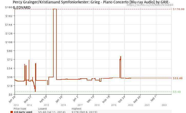 Amazon price history chart for Percy Grainger/Kristiansand Symfoniorkester: Grieg - Piano Concerto [Blu-ray Audio]