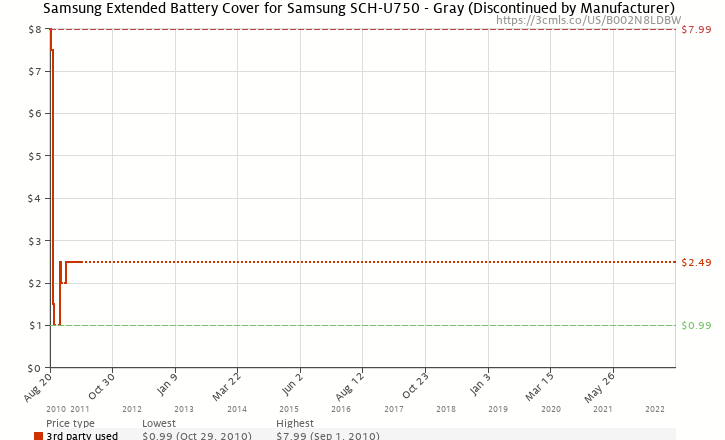 Amazon price history chart for Samsung Extended Battery Cover for Samsung SCH-U750 - Gray