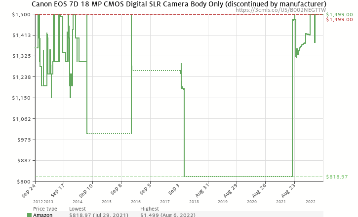 Amazon price history chart for Canon EOS 7D 18 MP CMOS Digital SLR Camera with 3-Inch LCD (Body Only)