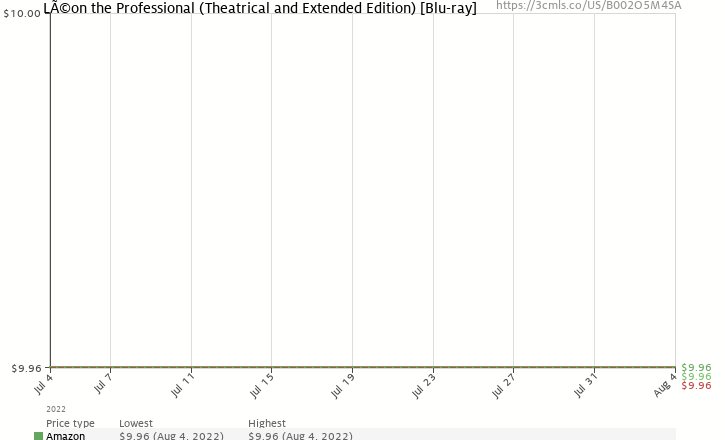 Amazon price history chart for Léon: The Professional (Theatrical and Extended Edition) [Blu-ray]