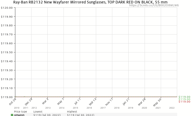 3b707f93ae Amazon price history chart for Ray-Ban NEW WAYFARER - TOP DARK RED ON BLACK