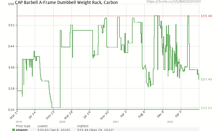History Chart For Cap Barbell A Type Dumbbell Rack B002ooyioy