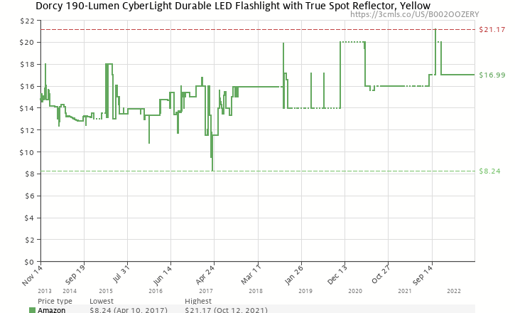 Amazon price history chart for Dorcy 41-4750 CyberLight Weather Resistant LED Flashlight with Nylon Lanyard and TrueSpot Reflector, 180-Lumens, Yellow Finish