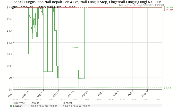 Amazon price history chart for GoPro Head Strap Mount for HERO Cameras