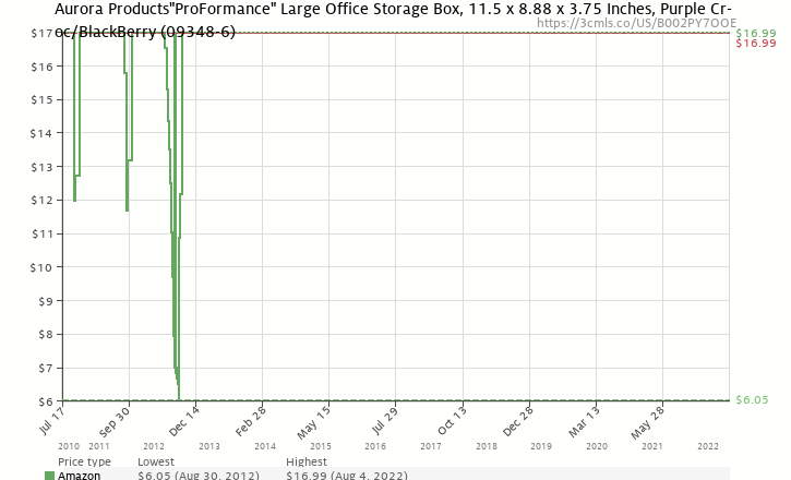 "Amazon price history chart for Aurora Products ""ProFormance"" Large Office Storage Box, 11.5 x 8.88 x 3.75 Inches, Purple Croc/Blackberry (09348-6)"