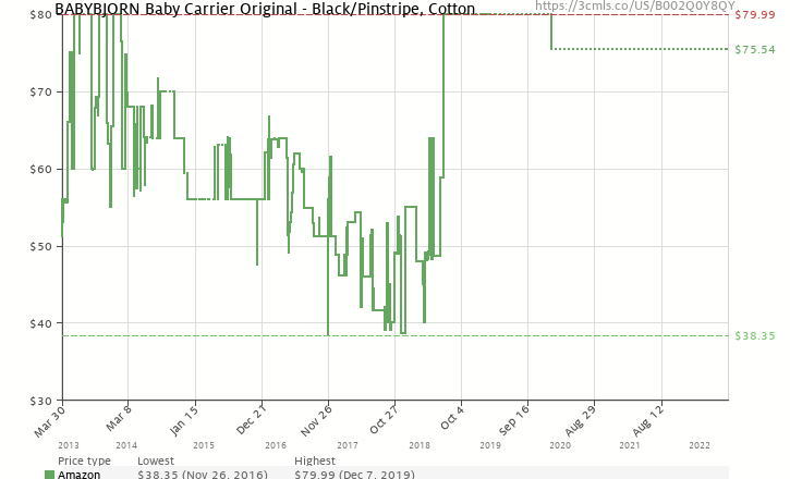 bb2e19e6957 Amazon price history chart for BABYBJORN Baby Carrier Original - Black  Pinstripe