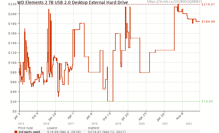 Amazon price history chart for WD Elements 2 TB USB 2.0 Desktop External Hard Drive