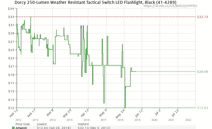 Amazon price history chart for Dorcy 41-4289 Weather Resistant Tactical LED Flashlight with Aluminum Construction, 190-Lumens, Black Finish