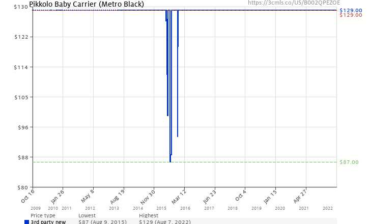 68eae165247 Amazon price history chart for Pikkolo Baby Carrier (Metro Black)  (B002QPEZOE)