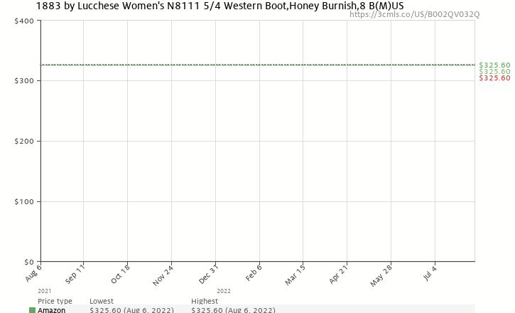 Amazon price history chart for 1883 by Lucchese Women's N8111 5/4 Western Boot,Honey Burnish,8 B(M)US