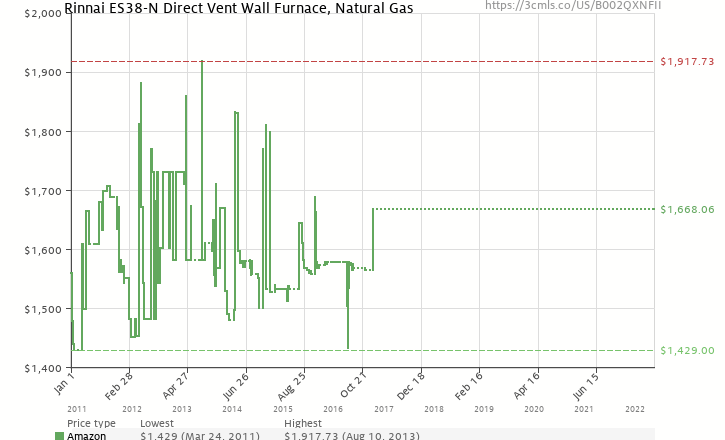 Amazon price history chart for Rinnai ES38-N Direct Vent Wall Furnace, Natural Gas