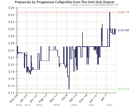 Amazon Price History Chart For Prepworks By Progressive Collapsible Over  The Sink Dish Drainer