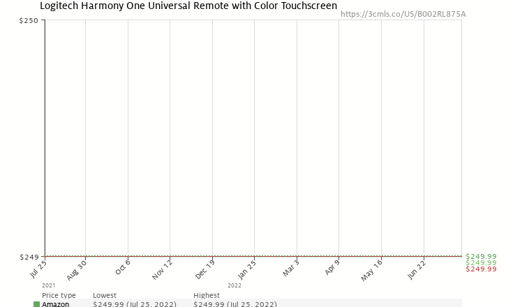 Amazon price history chart for Logitech Harmony One Universal Remote with Color Touchscreen