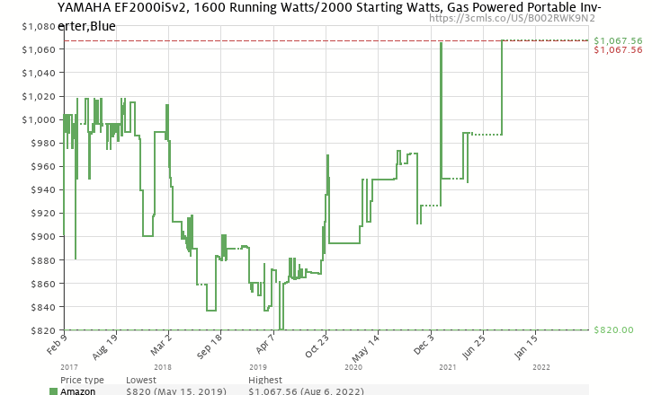 Amazon price history chart for Yamaha EF2000iS 2,000 Watt 79cc OHV 4-Stroke Gas Powered Portable Inverter Generator (CARB Compliant)