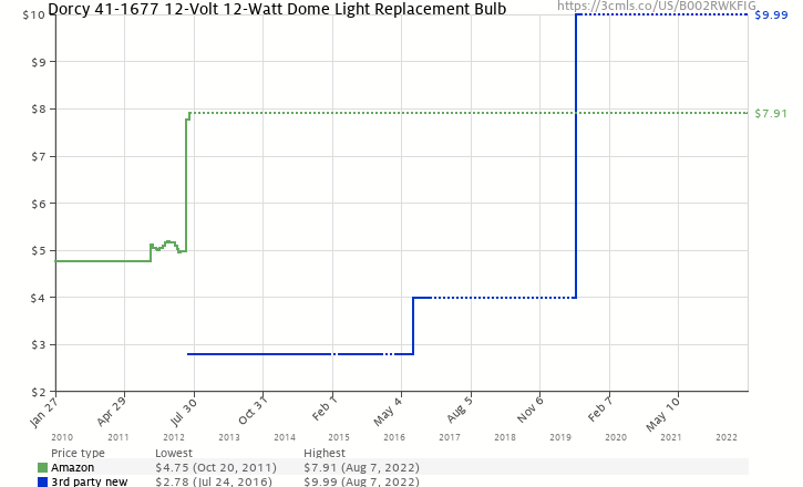 Amazon price history chart for Dorcy 41-1677 12-Volt 12-Watt Dome Light Replacement Bulb